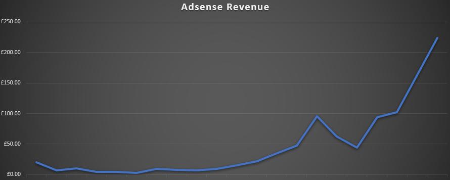 Adsense Revenue Weather Forecast